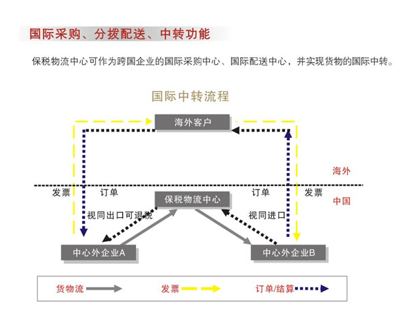 「深圳保税区」保税物流国际配送中转业务分享