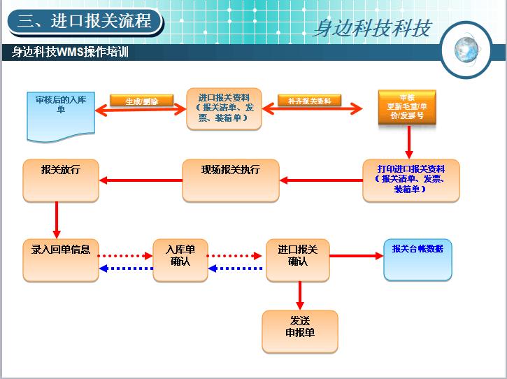 「深圳出口加工区」坪山出口加工区保税仓库仓储报关